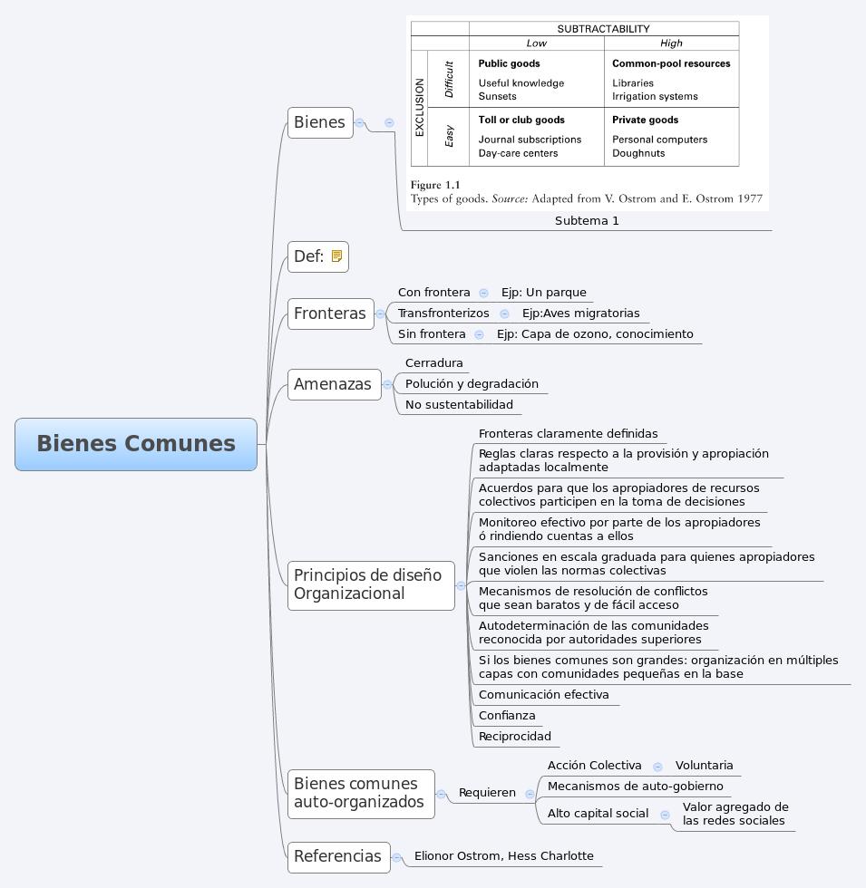 Mapa de los bienes comunes