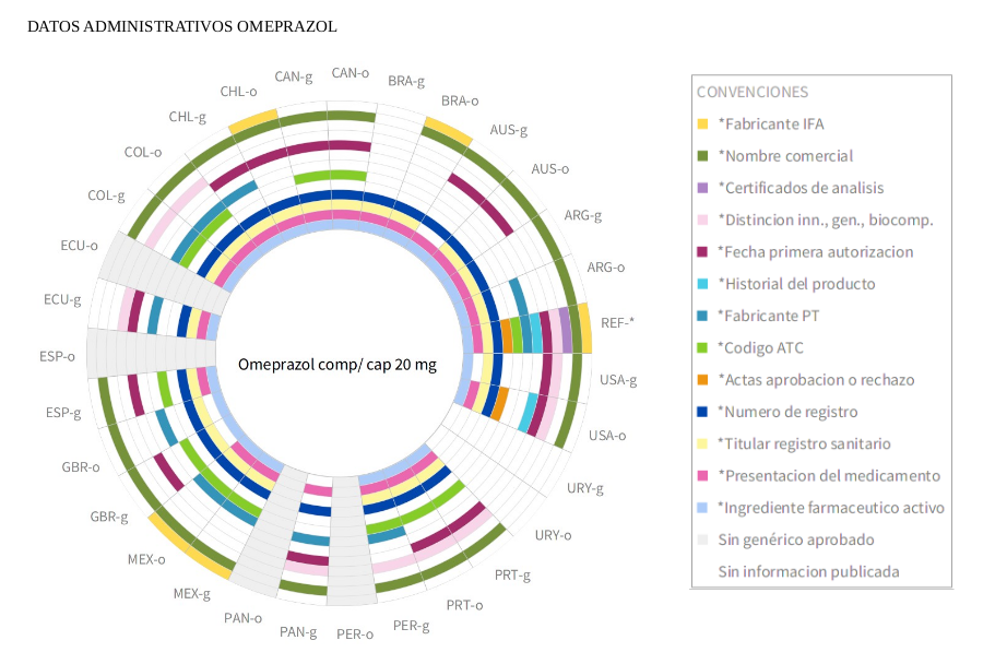 Ranibizumab's matrix sunburst for administrative data by country